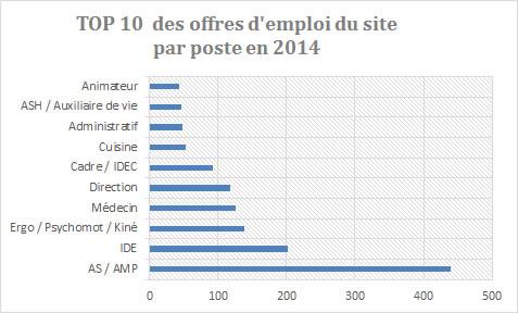 Répartition des offres d'emploi par poste en 2014