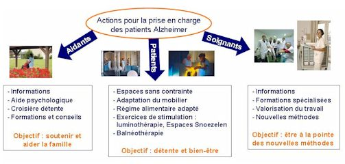 Actions Alzheimer Orpea
